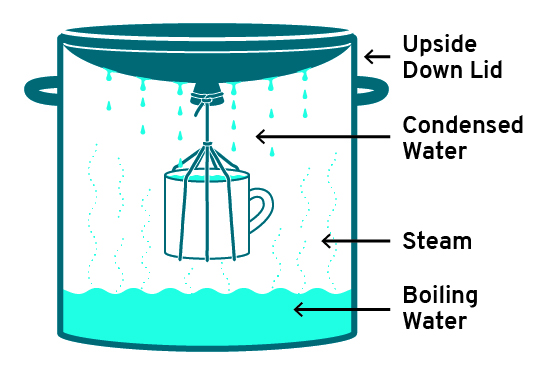 diagram of distillation using a cup to catch steam from boiling water